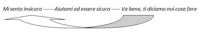 psicologo_legnago_dipendenza_affettiva